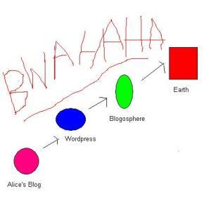 Sparky's Evil Plot Chart